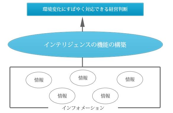 インテリジェンスの機能の構築