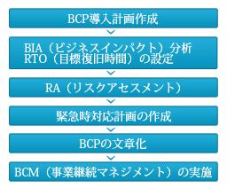BCP作成フロー